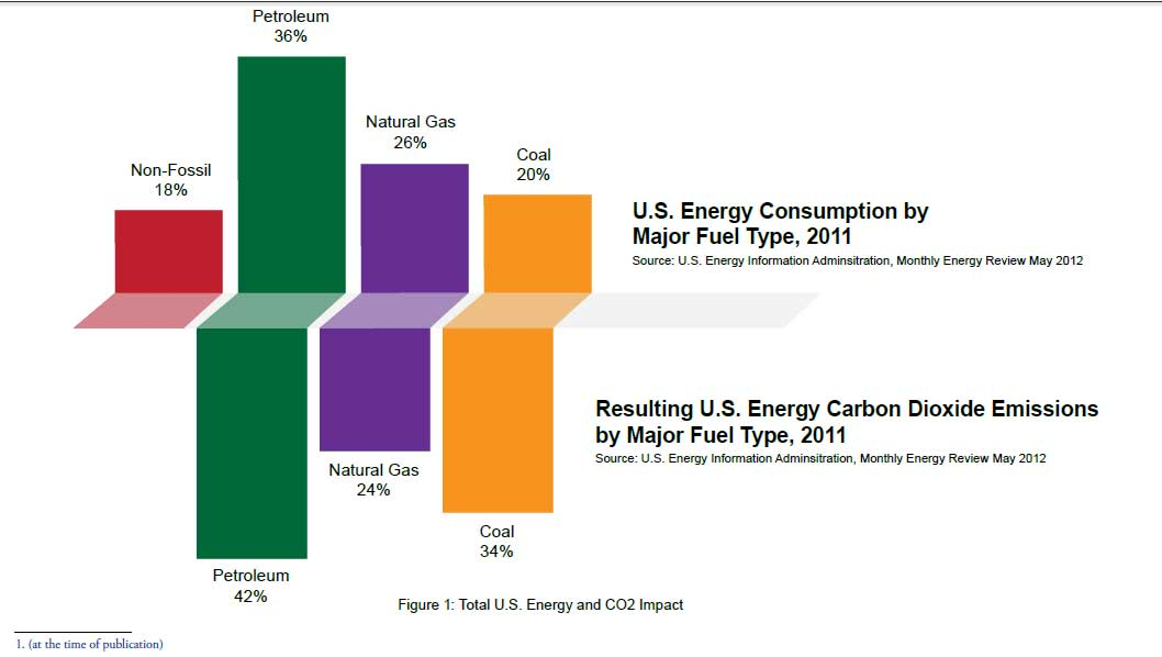 Energy Consumption Graph